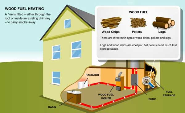 biomass-heating